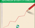 ABAD convida atacadistas e distribuidores para participar do Ranking ABAD/Nielsen 2015